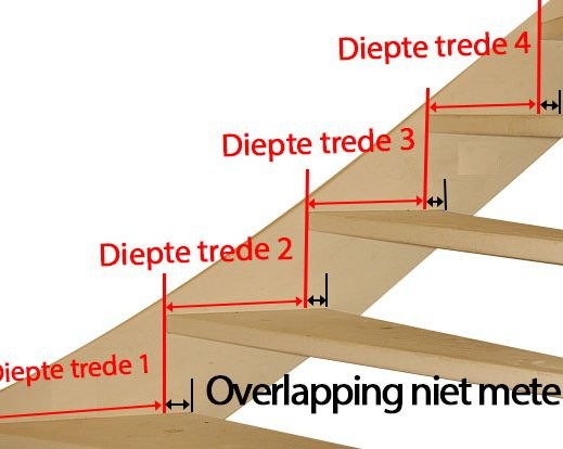 Open trap opmeten overlapping