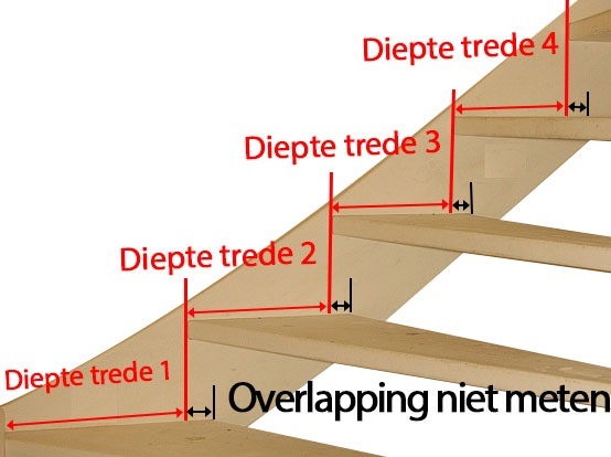 Open trap opmeten overlapping